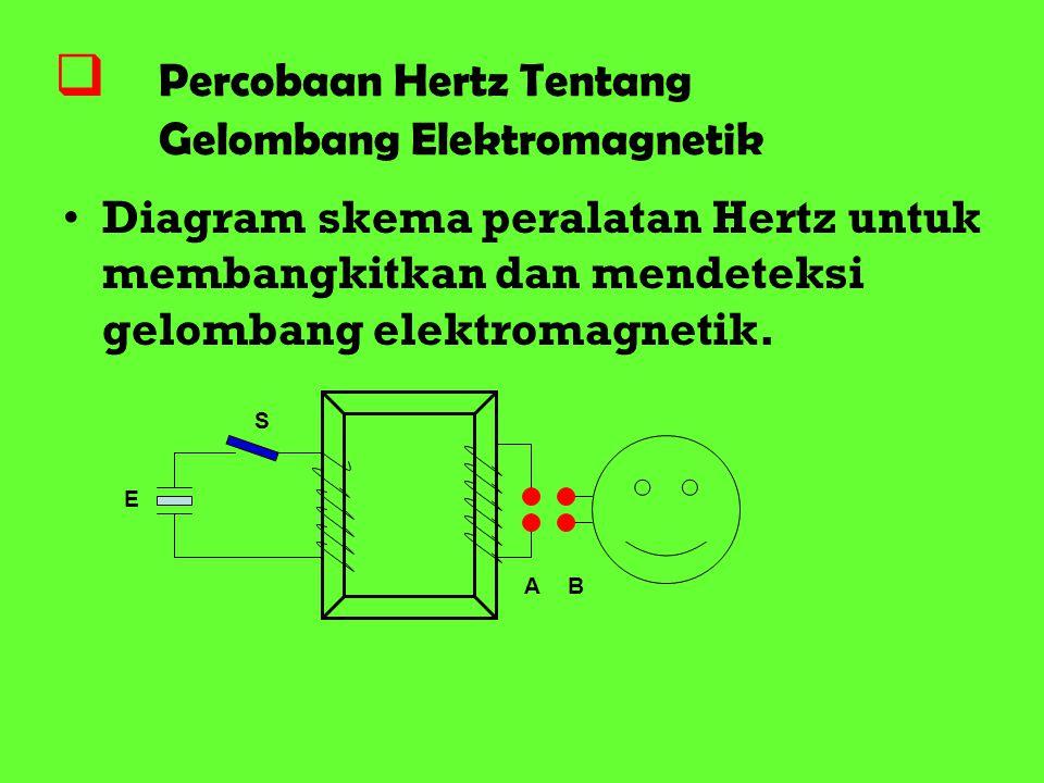  Percobaan Hertz Tentang Gelombang Elektromagnetik Diagram skema peralatan Hertz untuk membangkitkan dan mendeteksi gelombang elektromagnetik. S E AB