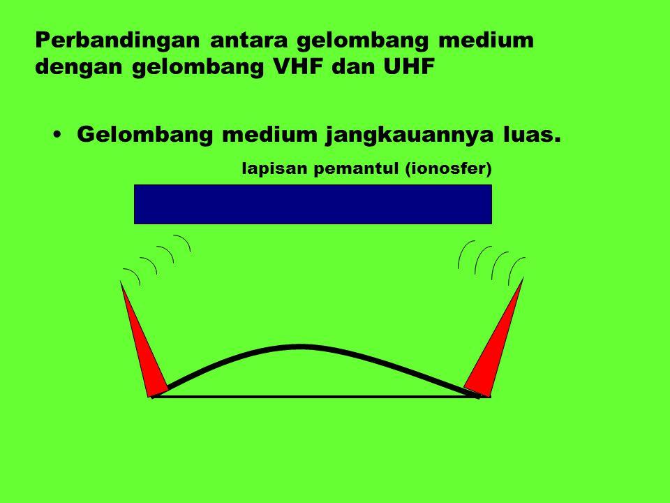 Perbandingan antara gelombang medium dengan gelombang VHF dan UHF Gelombang medium jangkauannya luas. lapisan pemantul (ionosfer)