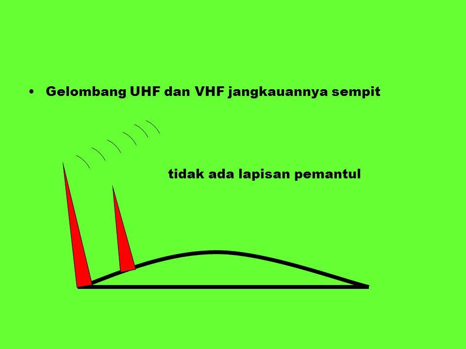 Gelombang UHF dan VHF jangkauannya sempit tidak ada lapisan pemantul