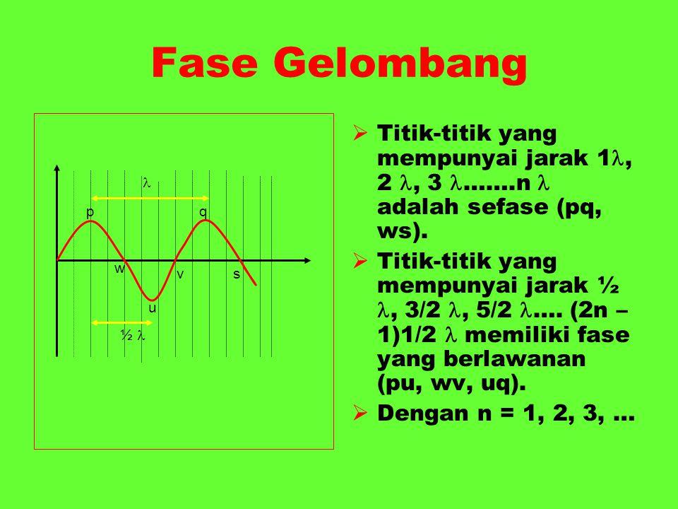 Fase Gelombang  Titik-titik yang mempunyai jarak 1, 2, 3 …….n adalah sefase (pq, ws).  Titik-titik yang mempunyai jarak ½, 3/2, 5/2 …. (2n – 1)1/2 m
