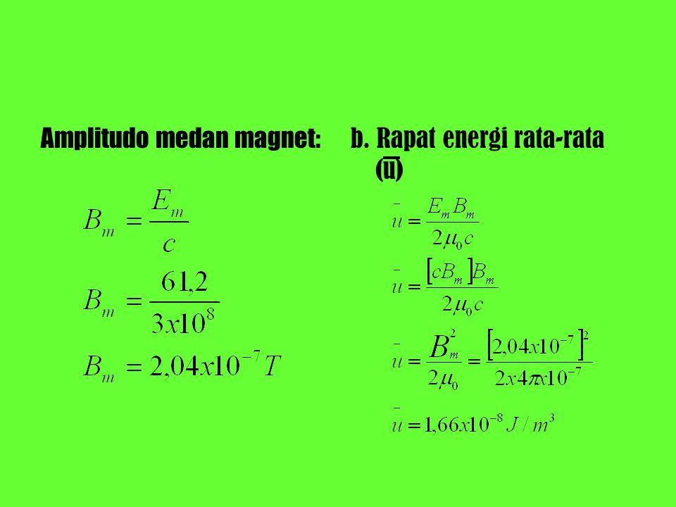 Amplitudo medan magnet: b. Rapat energi rata-rata (u)