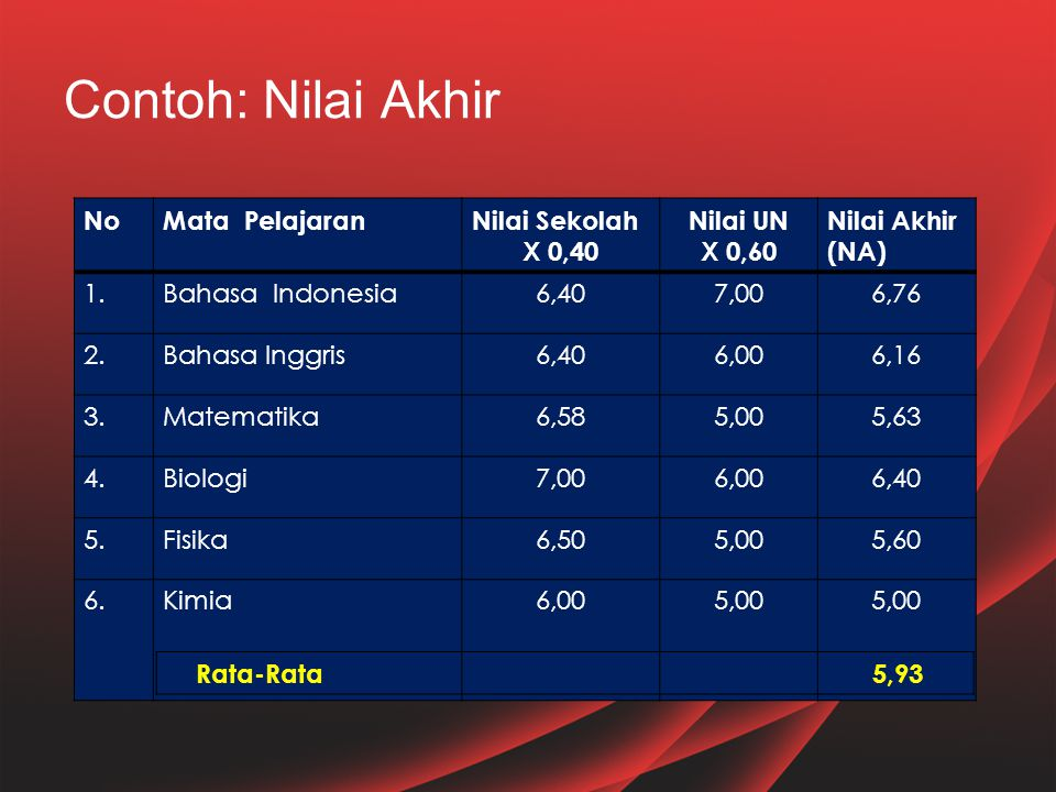 Contoh: Nilai Akhir NoMata PelajaranNilai Sekolah X 0,40 Nilai UN X 0,60 Nilai Akhir (NA) 1.Bahasa Indonesia6,407,006,76 2.Bahasa Inggris6,406,006,16