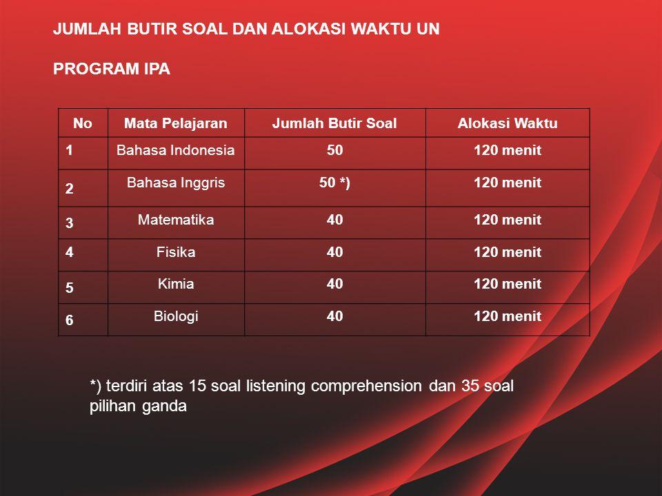 NoMata PelajaranJumlah Butir SoalAlokasi Waktu 1Bahasa Indonesia50120 menit 2 Bahasa Inggris50 *)120 menit 3 Matematika40120 menit 4Fisika40120 menit