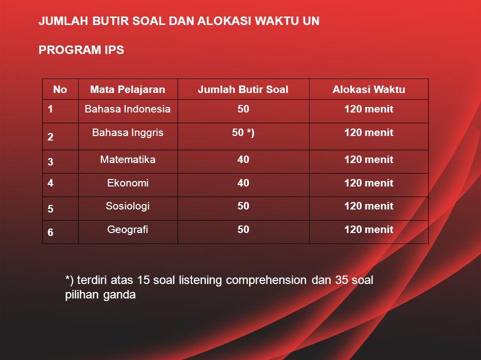 NoMata PelajaranJumlah Butir SoalAlokasi Waktu 1Bahasa Indonesia50120 menit 2 Bahasa Inggris50 *)120 menit 3 Matematika40120 menit 4Ekonomi40120 menit