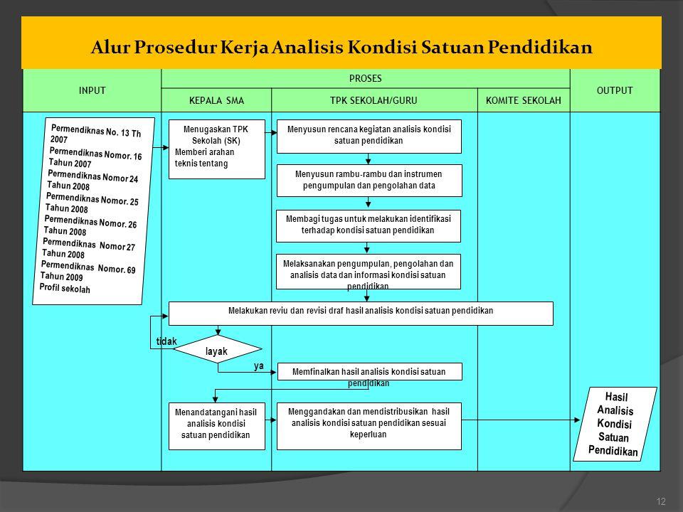 INPUT PROSES OUTPUT KEPALA SMATPK SEKOLAH/GURUKOMITE SEKOLAH Menugaskan TPK Sekolah (SK) Memberi arahan teknis tentang Permendiknas No. 13 Th 2007 Per