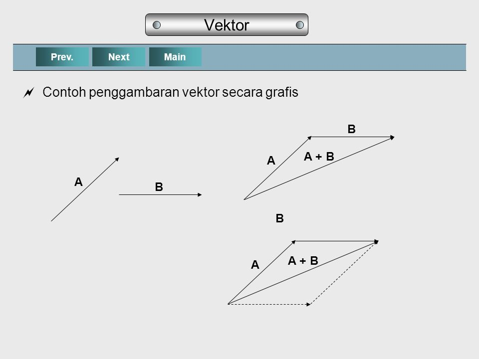 NextPrev.Main Vektor  Contoh penggambaran vektor secara grafis A B A - B A - B A - B A - B
