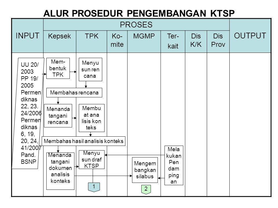 ALUR PROSEDUR PENGEMBANGAN KTSP INPUT PROSES OUTPUT KepsekTPKKo- mite MGMPTer- kait Dis K/K Dis Prov UU 20/ 2003 PP 19/ 2005 Permen diknas 22, 23. 24/