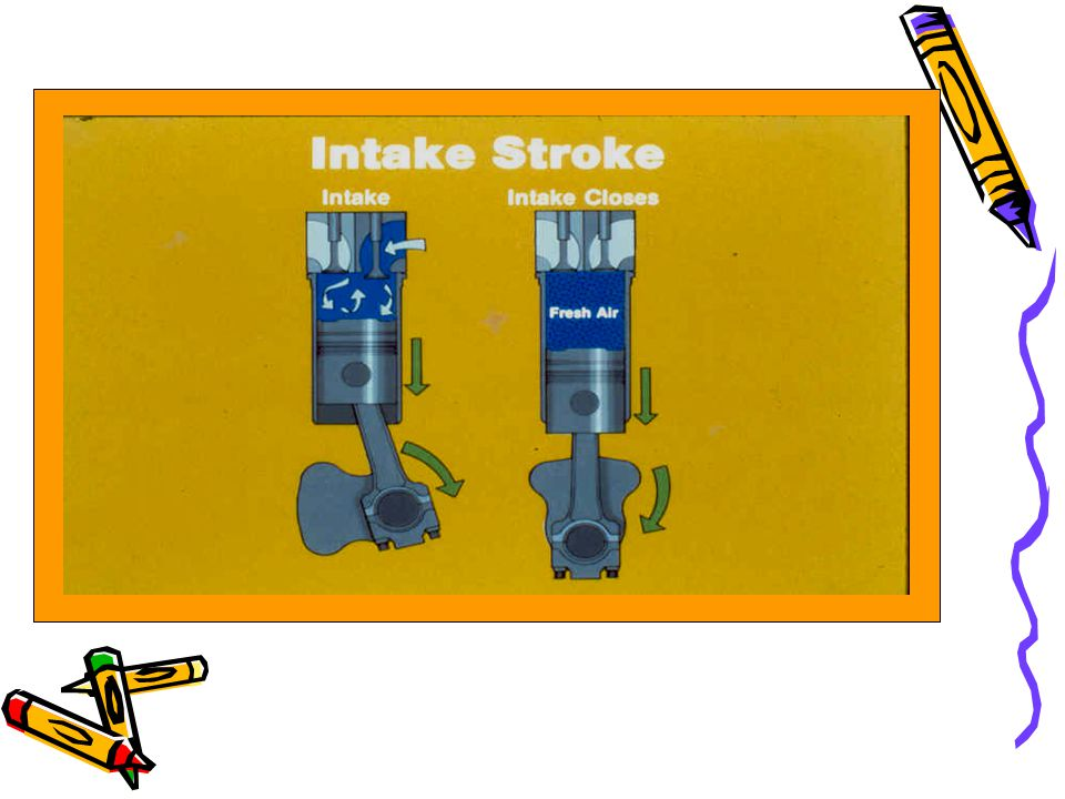 Intake Piston bergerak dari TDC ke BDC Intake valve membuka & exhaust valve menutup Udara luar terhisap (karena di dalam ruang bakar kevakumannya lebi