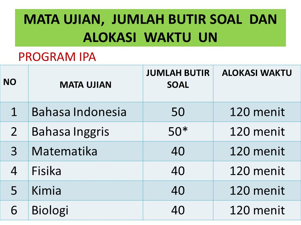 MATA UJIAN, JUMLAH BUTIR SOAL DAN ALOKASI WAKTU UN PROGRAM IPA NO MATA UJIAN JUMLAH BUTIR SOAL ALOKASI WAKTU 1Bahasa Indonesia50120 menit 2Bahasa Ingg