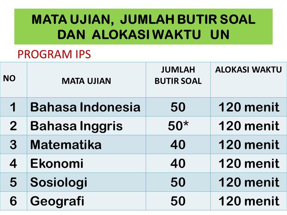 MATA UJIAN, JUMLAH BUTIR SOAL DAN ALOKASI WAKTU UN PROGRAM IPS NO MATA UJIAN JUMLAH BUTIR SOAL ALOKASI WAKTU 1Bahasa Indonesia50120 menit 2Bahasa Ingg