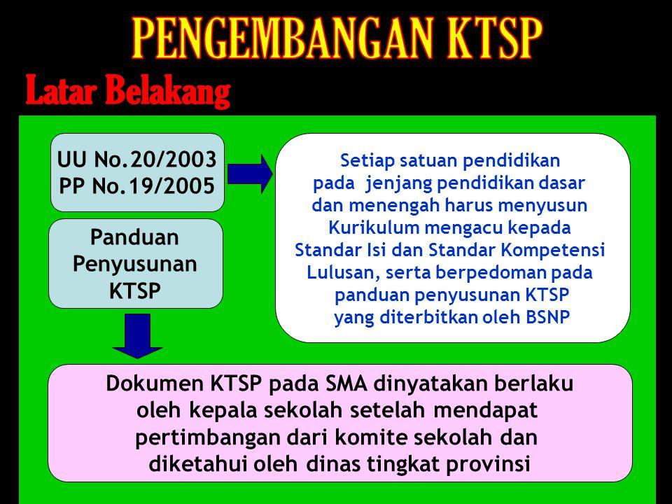 UU No.20/2003 PP No.19/2005 Setiap satuan pendidikan pada jenjang pendidikan dasar dan menengah harus menyusun Kurikulum mengacu kepada Standar Isi da