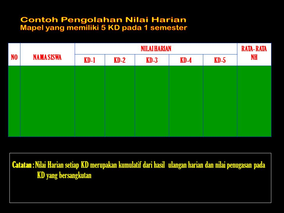 NONAMA SISWA NILAI HARIANRATA- RATA NH KD-1KD-2KD-3KD-4KD-5 Catatan : Nilai Harian setiap KD merupakan kumulatif dari hasil ulangan harian dan nilai p