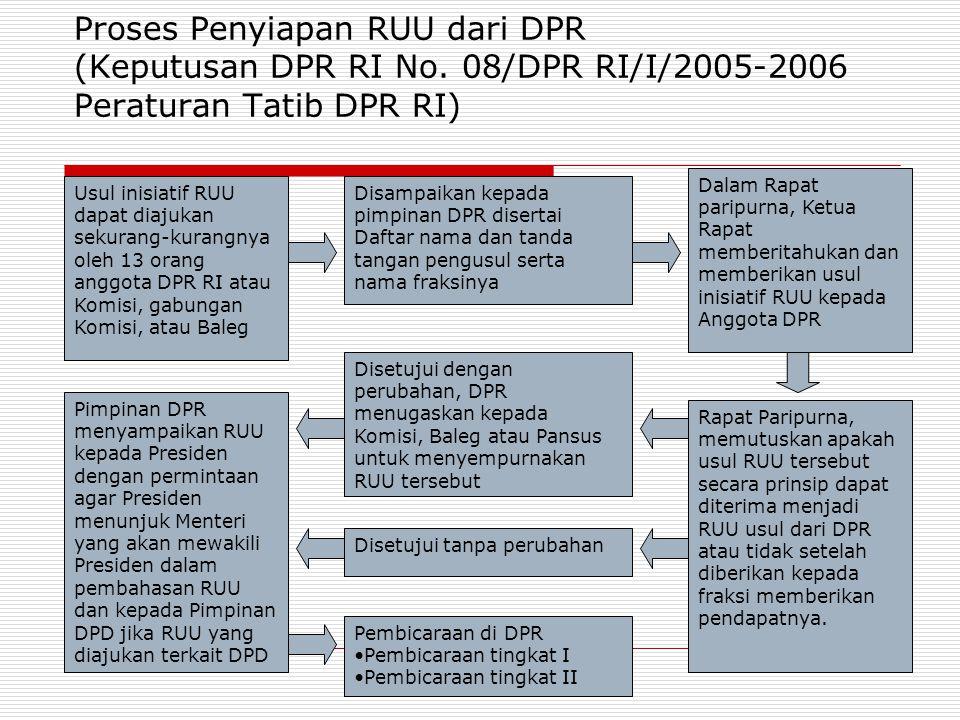 Proses Penyiapan RUU dari DPR (Keputusan DPR RI No. 08/DPR RI/I/2005-2006 Peraturan Tatib DPR RI) Usul inisiatif RUU dapat diajukan sekurang-kurangnya