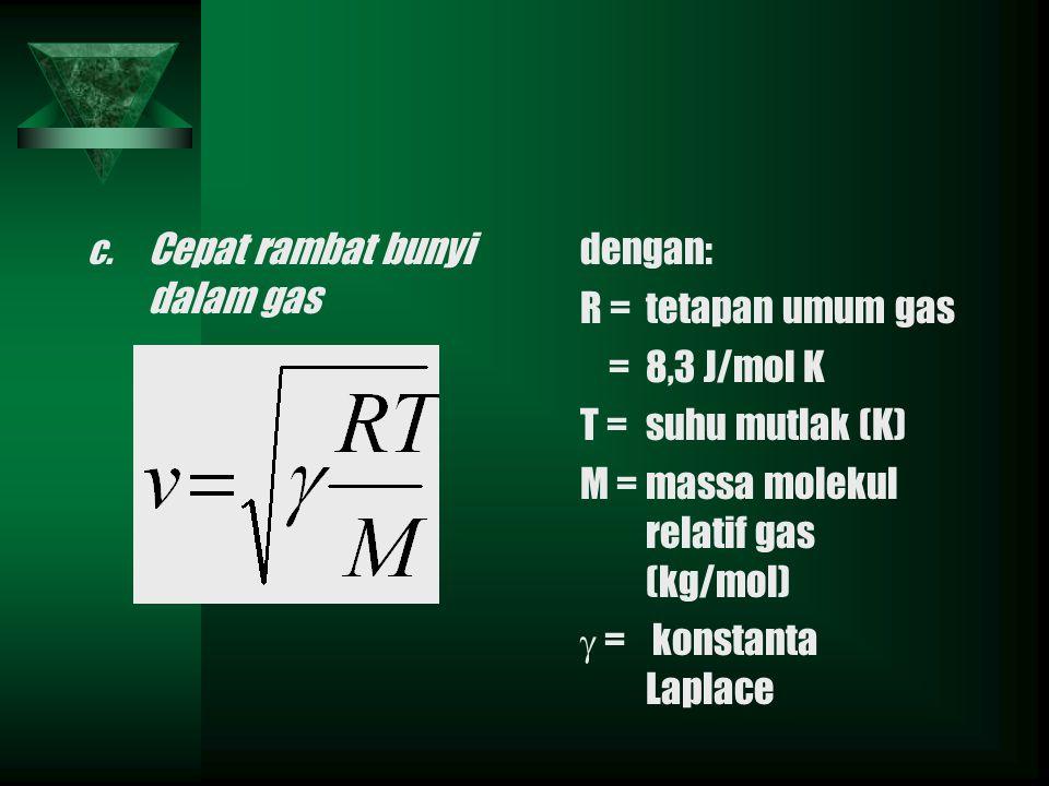 c. Cepat rambat bunyi dalam gas dengan: R =tetapan umum gas =8,3 J/mol K T =suhu mutlak (K) M =massa molekul relatif gas (kg/mol)  = konstanta Laplac