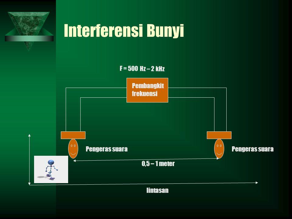 Interferensi Bunyi F = 500 Hz – 2 kHz Pembangkit frekuensi Pengeras suara lintasan 0,5 – 1 meter