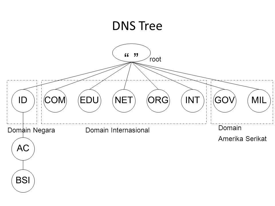 DNS Tree Metode penamaan berdasarkan domain pada DNS menggunakan database hirarki dalam bentuk DNS Tree. Akar dari DNS Tree adalah root, dibawahnya be