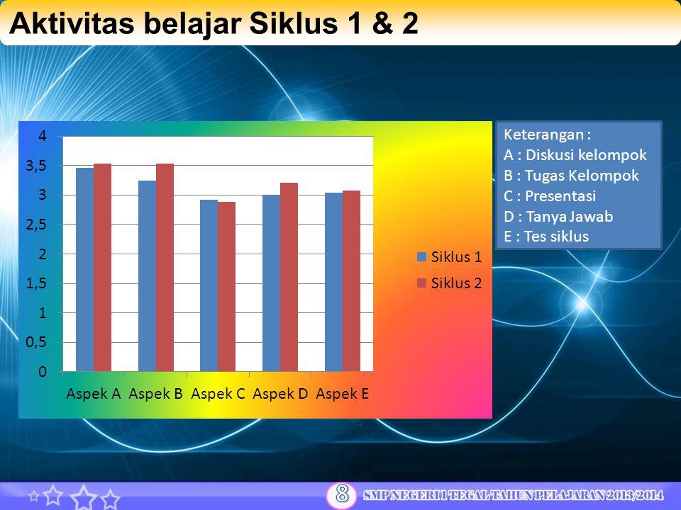 Aktivitas belajar Siklus 1 & 2 Keterangan : A : Diskusi kelompok B : Tugas Kelompok C : Presentasi D : Tanya Jawab E : Tes siklus