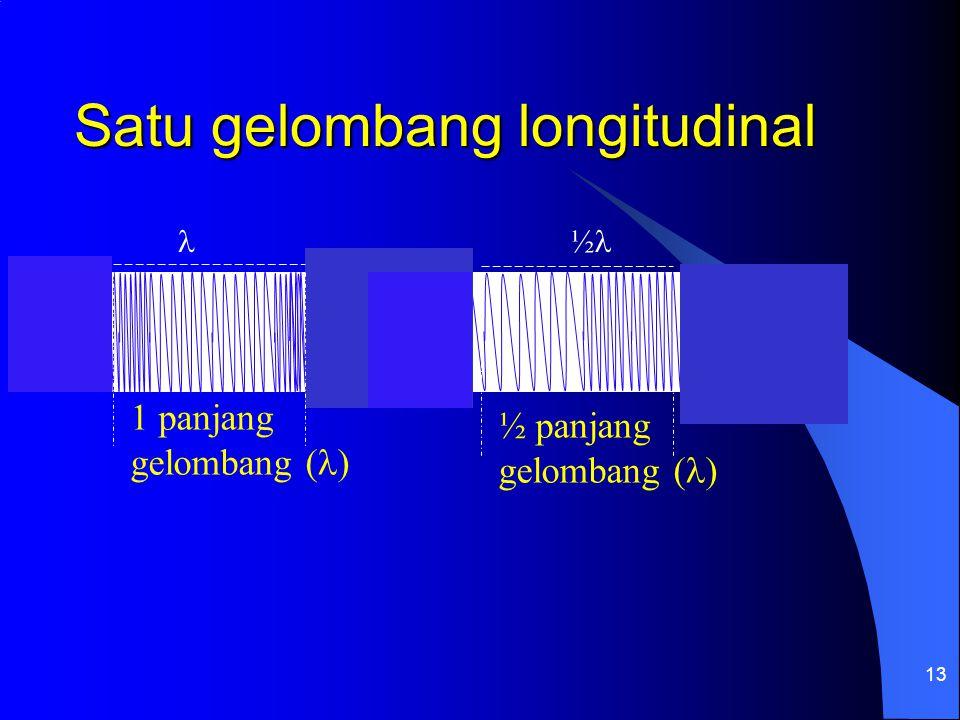 13 Satu gelombang longitudinal 1 panjang gelombang ( ) ½ panjang gelombang ( ) ½