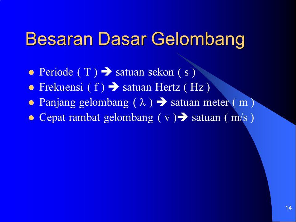 14 Besaran Dasar Gelombang Periode ( T )  satuan sekon ( s ) Frekuensi ( f )  satuan Hertz ( Hz ) Panjang gelombang ( )  satuan meter ( m ) Cepat r