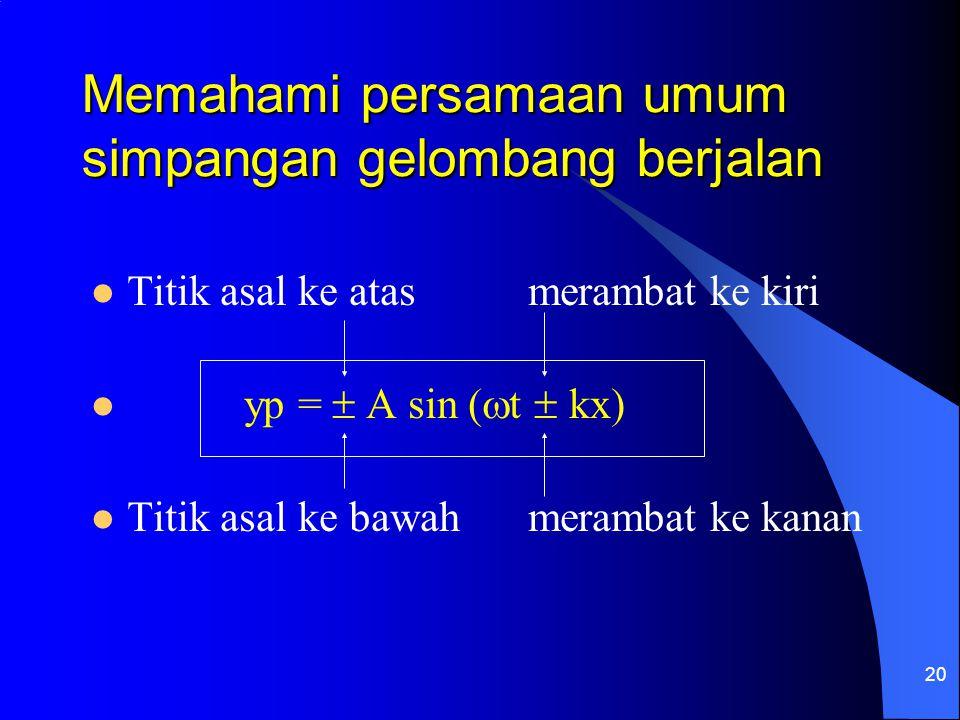 20 Memahami persamaan umum simpangan gelombang berjalan Titik asal ke atas merambat ke kiri yp =  A sin (  t  kx) Titik asal ke bawah merambat ke k