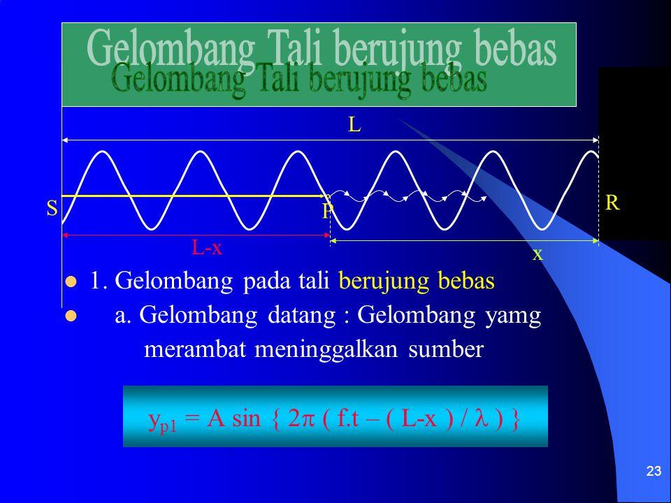 23 S o P R 1. Gelombang pada tali berujung bebas a. Gelombang datang : Gelombang yamg merambat meninggalkan sumber y p1 = A sin { 2  ( f.t – ( L-x )