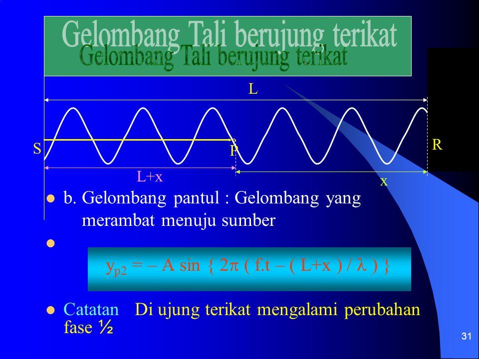 31 S o P R b. Gelombang pantul : Gelombang yang merambat menuju sumber y p2 = – A sin { 2  ( f.t – ( L+x ) / ) } Catatan : Di ujung terikat mengalami