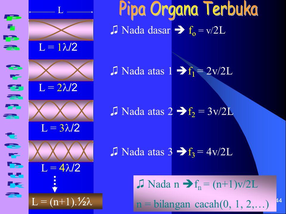 44 L = 3 /2 L = 4 /2 L = 2 /2 L = 1 /2 L = (n+1). ½ L ♫ Nada dasar  f o = v/ 2L ♫ Nada atas 1  f 1 = 2v/2L ♫ Nada atas 2  f 2 = 3v/2L ♫ Nada atas 3