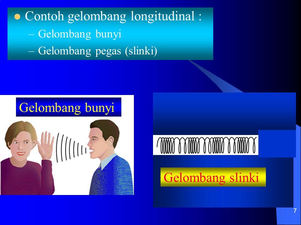 7 Contoh gelombang longitudinal : –Gelombang bunyi –Gelombang pegas (slinki) Gelombang slinki Gelombang bunyi