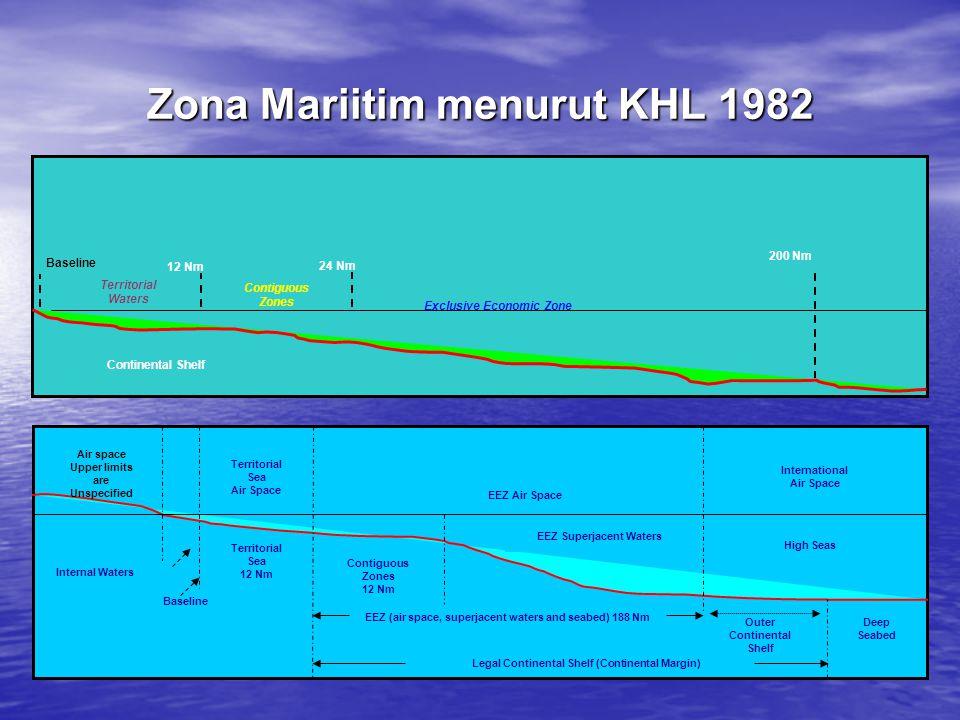 BASELINES (Garis Dasar/Garis Pangkal) Dari mana zona-zona maritim tsb.