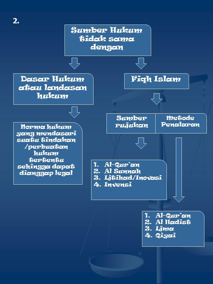 2. Sumber Hukum tidak sama dengan Dasar Hukum atau landasan hukum Fiqh Islam Norma hukum yang mendasari suatu tindakan /perbuatan hukum tertentu sehin
