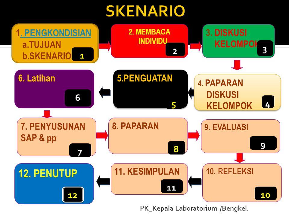 1. PENGKONDISIAN. PENGKONDISIAN a.TUJUAN b.SKENARIO 1 2. MEMBACA INDIVIDU 2 3. DISKUSI KELOMPOK 3 4. PAPARAN DISKUSI KELOMPOK 4. PAPARAN DISKUSI KELOM