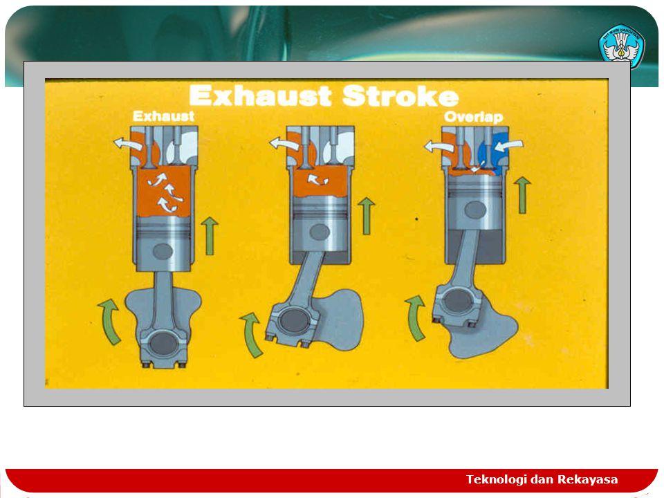 Exhaust  Piston bergerak dari BDC ke TDC  Exhaust valve membuka  Gas sisa pembakaran terbuang (melalui exhaust valve & exhaust manifold)