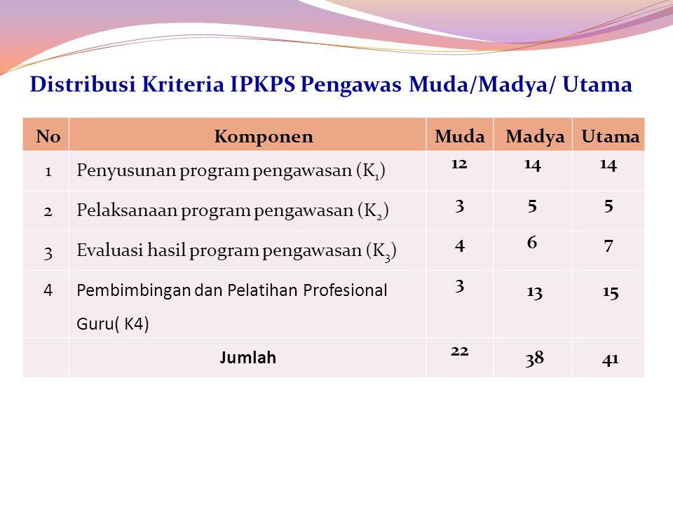 NoKomponenMudaMadyaUtama 1Penyusunan program pengawasan (K 1 ) 1214 2Pelaksanaan program pengawasan (K 2 ) 355 3Evaluasi hasil program pengawasan (K 3 ) 467 4 Pembimbingan dan Pelatihan Profesional Guru( K4) 3 1315 Jumlah 22 3841 Distribusi Kriteria IPKPS Pengawas Muda/Madya/ Utama