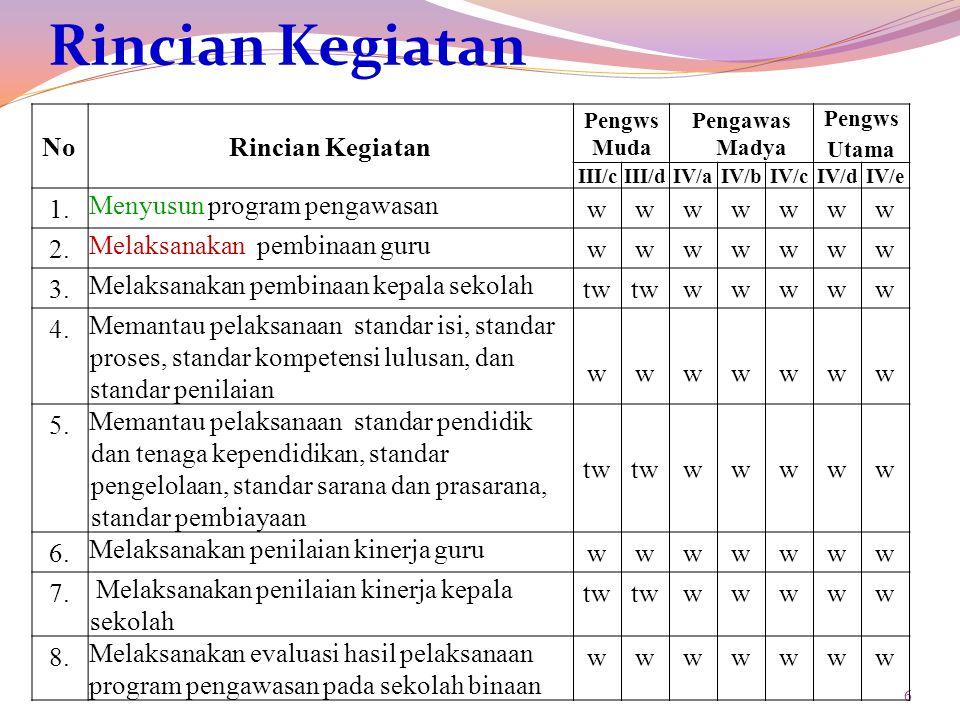 6 Rincian Kegiatan NoRincian Kegiatan Pengws Muda Pengawas Madya Pengws Utama III/cIII/dIV/aIV/bIV/cIV/dIV/e 1.