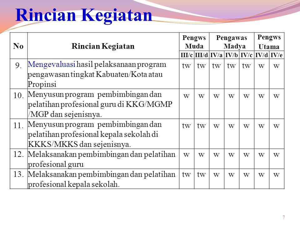 7 Rincian Kegiatan NoRincian Kegiatan Pengws Muda Pengawas Madya Pengws Utama III/cIII/dIV/aIV/bIV/cIV/dIV/e 9.