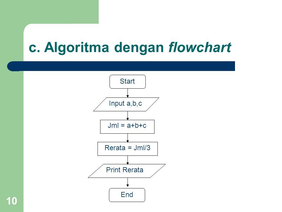 10 c. Algoritma dengan flowchart End Start Input a,b,c Jml = a+b+c Print Rerata Rerata = Jml/3