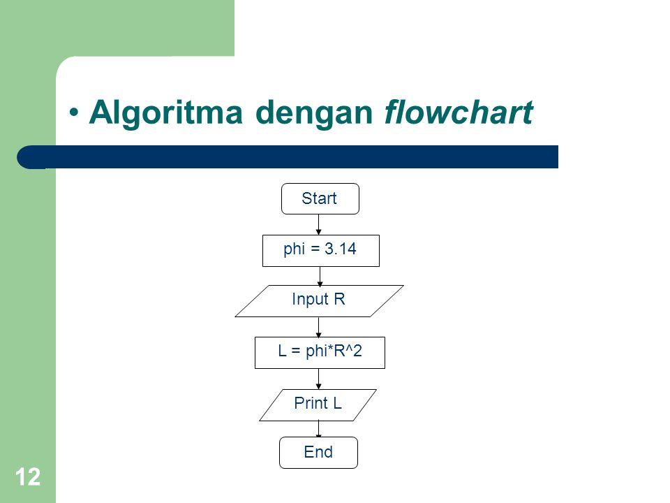 12 Algoritma dengan flowchart Input R Start phi = 3.14 Print L L = phi*R^2 End