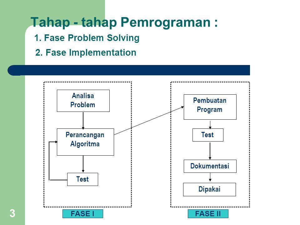 3 Tahap - tahap Pemrograman : 1. Fase Problem Solving 2. Fase Implementation Analisa Problem Perancangan Algoritma Test Pembuatan Program Test Dokumen