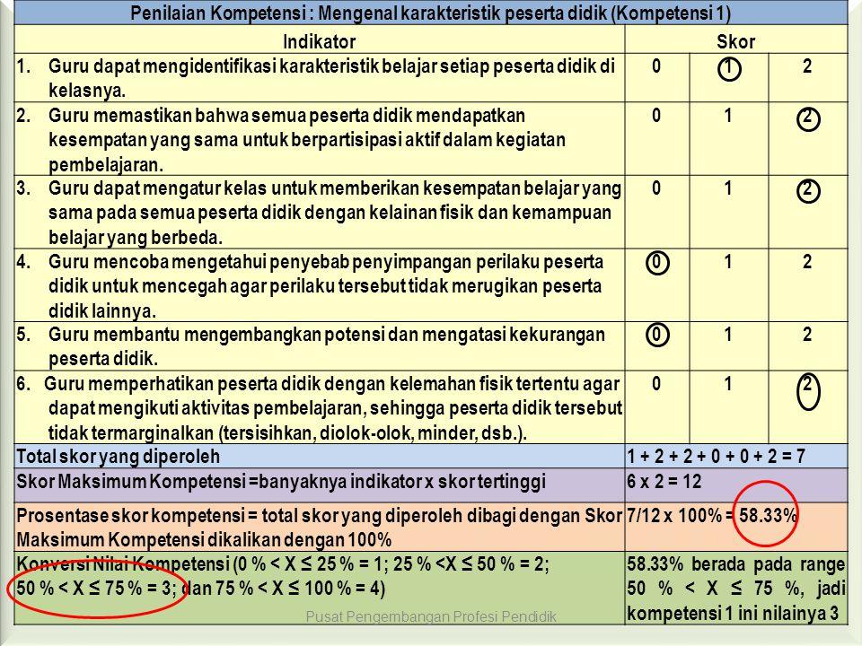 Penilaian Kompetensi : Mengenal karakteristik peserta didik (Kompetensi 1) IndikatorSkor 1. Guru dapat mengidentifikasi karakteristik belajar setiap p