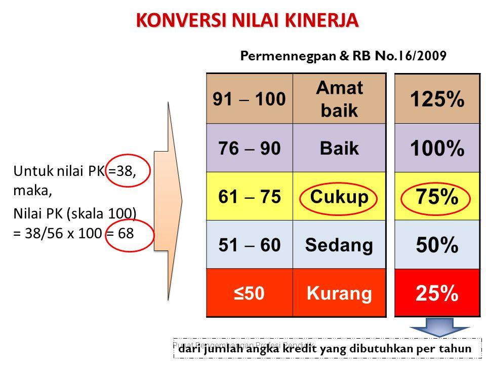 91  100 Amat baik 76  90 Baik 61  75 Cukup 51  60 Sedang ≤50Kurang Untuk nilai PK =38, maka, Nilai PK (skala 100) = 38/56 x 100 = 68 Pusat Pengemb
