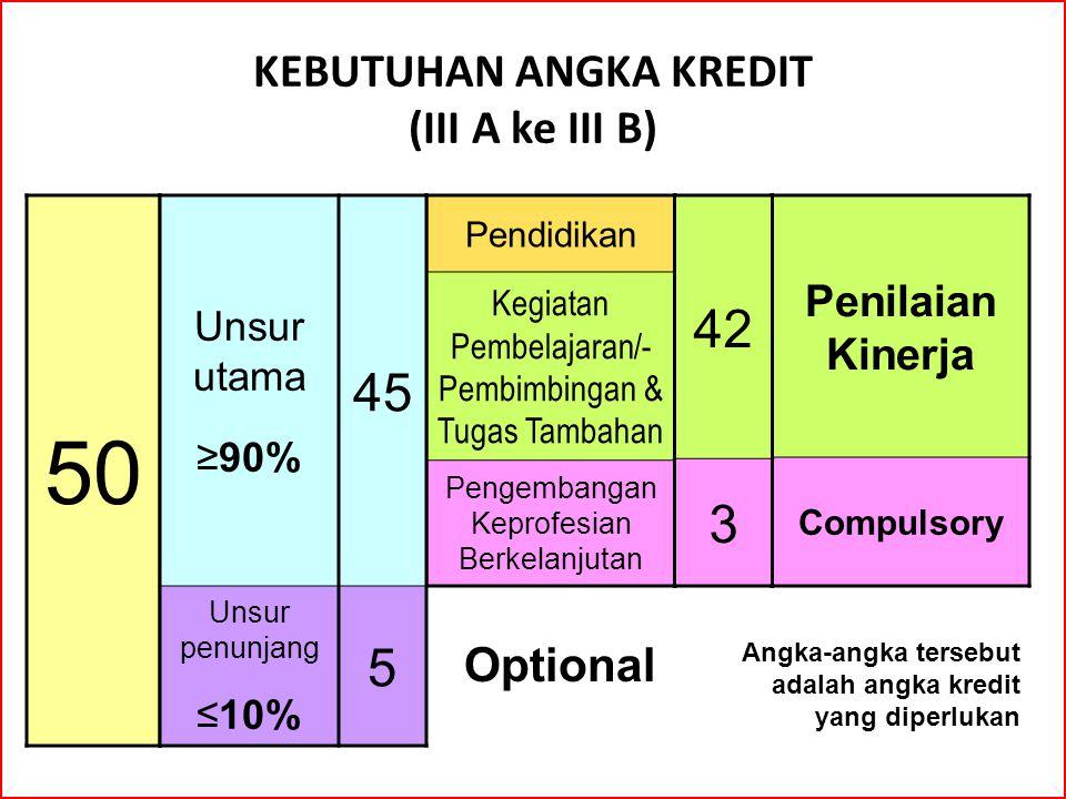 KEBUTUHAN ANGKA KREDIT (III A ke III B) 50 Penilaian Kinerja Compulsory Pendidikan Kegiatan Pembelajaran/- Pembimbingan & Tugas Tambahan Pengembangan