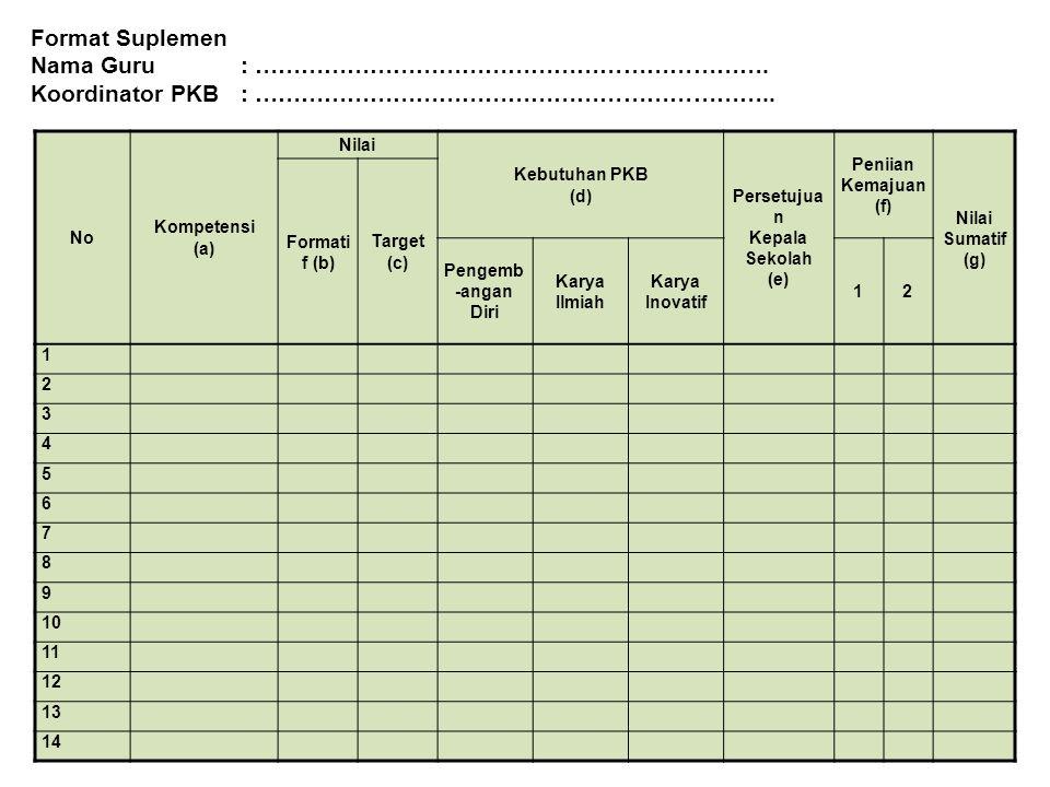No Kompetensi (a) Nilai Kebutuhan PKB (d) Persetujua n Kepala Sekolah (e) Peniian Kemajuan (f) Nilai Sumatif (g) Formati f (b) Target (c) Pengemb -ang