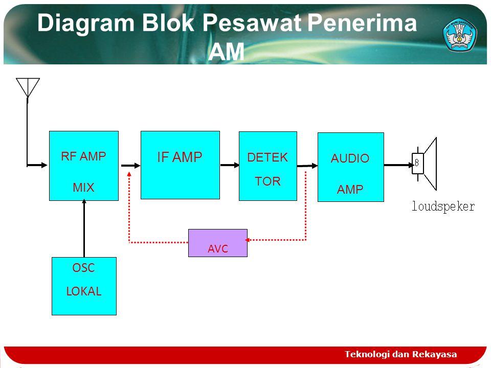 Diagram Blok Pesawat Penerima AM Teknologi dan Rekayasa RF AMP MIX IF AMP DETEK TOR AUDIO AMP AVC OSC LOKAL