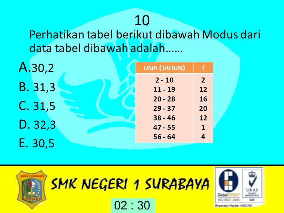 10 Perhatikan tabel berikut dibawah Modus dari data tabel dibawah adalah…… A. 30,2 B. 31,3 C. 31,5 D. 32,3 E. 30,5 USIA (TAHUN)f 2 - 10 11 - 19 20 - 2