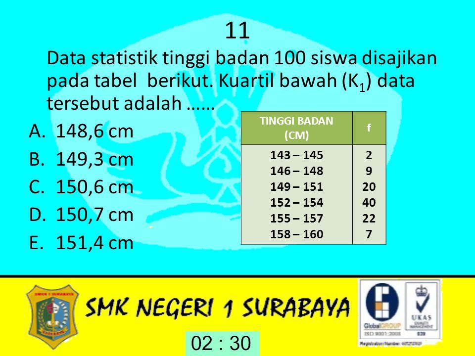 11 Data statistik tinggi badan 100 siswa disajikan pada tabel berikut. Kuartil bawah (K 1 ) data tersebut adalah …… A.148,6 cm B.149,3 cm C.150,6 cm D