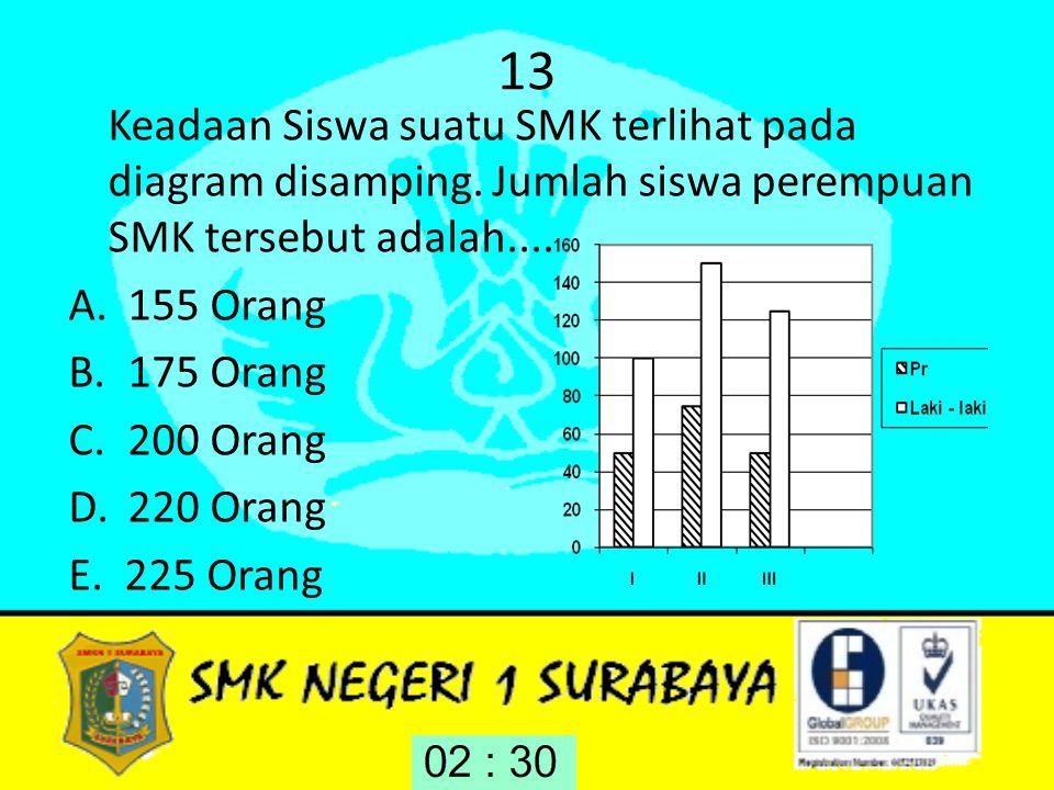 13 Keadaan Siswa suatu SMK terlihat pada diagram disamping. Jumlah siswa perempuan SMK tersebut adalah.... A.155 Orang B.175 Orang C.200 Orang D.220 O