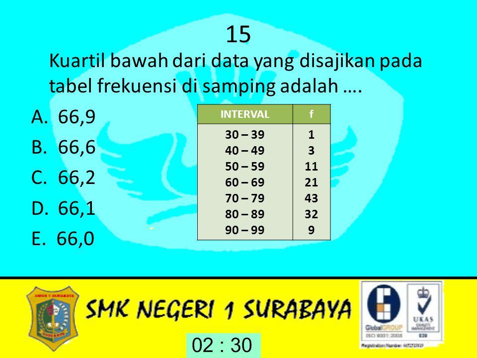 15 Kuartil bawah dari data yang disajikan pada tabel frekuensi di samping adalah …. A.66,9 B.66,6 C.66,2 D.66,1 E. 66,0 INTERVALf 30 – 39 40 – 49 50 –