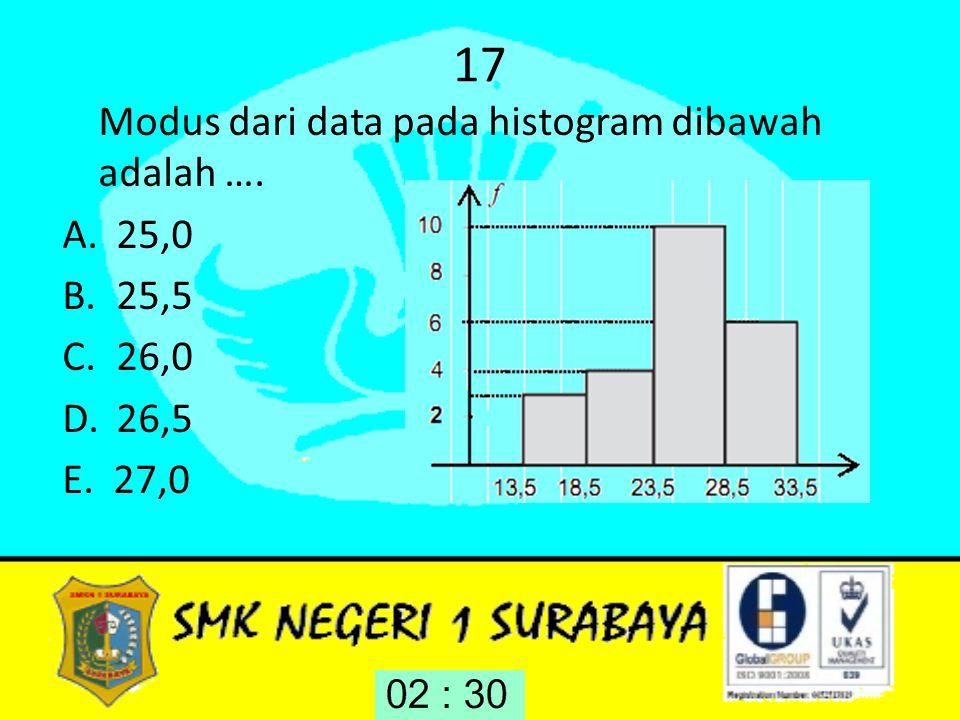 17 Modus dari data pada histogram dibawah adalah …. A.25,0 B.25,5 C.26,0 D.26,5 E. 27,0