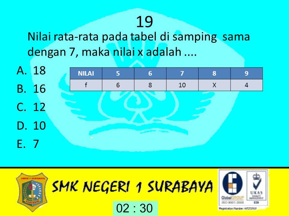 19 Nilai rata-rata pada tabel di samping sama dengan 7, maka nilai x adalah.... A.18 B.16 C.12 D.10 E.7 NILAI56789 f6810X4