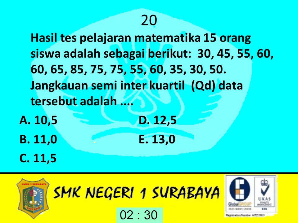20 Hasil tes pelajaran matematika 15 orang siswa adalah sebagai berikut: 30, 45, 55, 60, 60, 65, 85, 75, 75, 55, 60, 35, 30, 50. Jangkauan semi inter